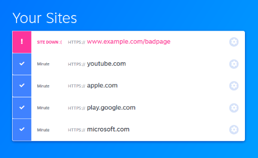 Screenshot of the 'Your Sites' UI